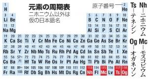 元素周期表_ニホニウム